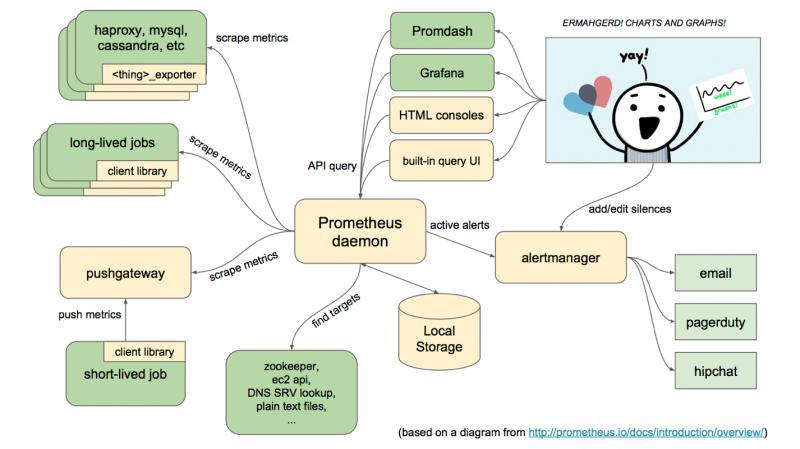 Prometheus整体架构及生态